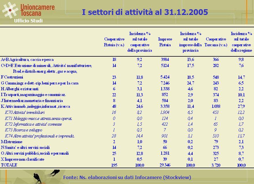 Ufficio Studi Fonte: Ns. elaborazioni su dati Infocamere (Stockview) I settori di attività al 31.12.2005