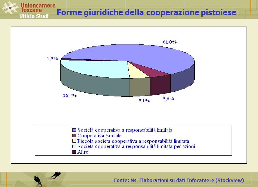 Ufficio Studi Fonte: Ns. Elaborazioni su dati Infocamere (Stockview) Forme giuridiche della cooperazione pistoiese