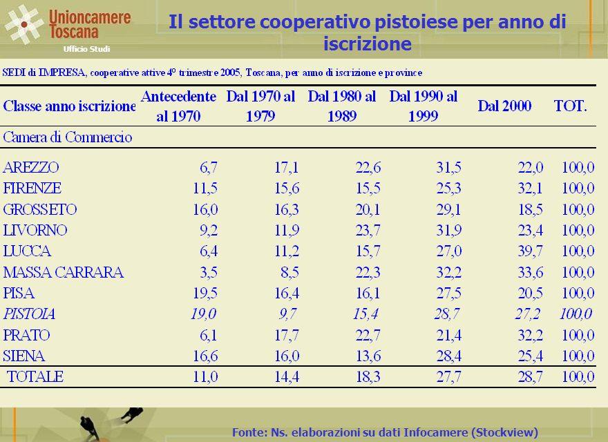 Il settore cooperativo pistoiese per anno di iscrizione Fonte: Ns. elaborazioni su dati Infocamere (Stockview) Ufficio Studi