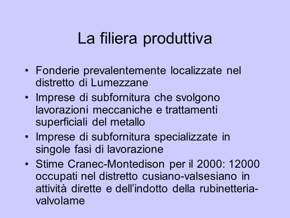 La filiera produttiva Fonderie prevalentemente localizzate nel distretto di Lumezzane Imprese di subfornitura che svolgono lavorazioni meccaniche e tr