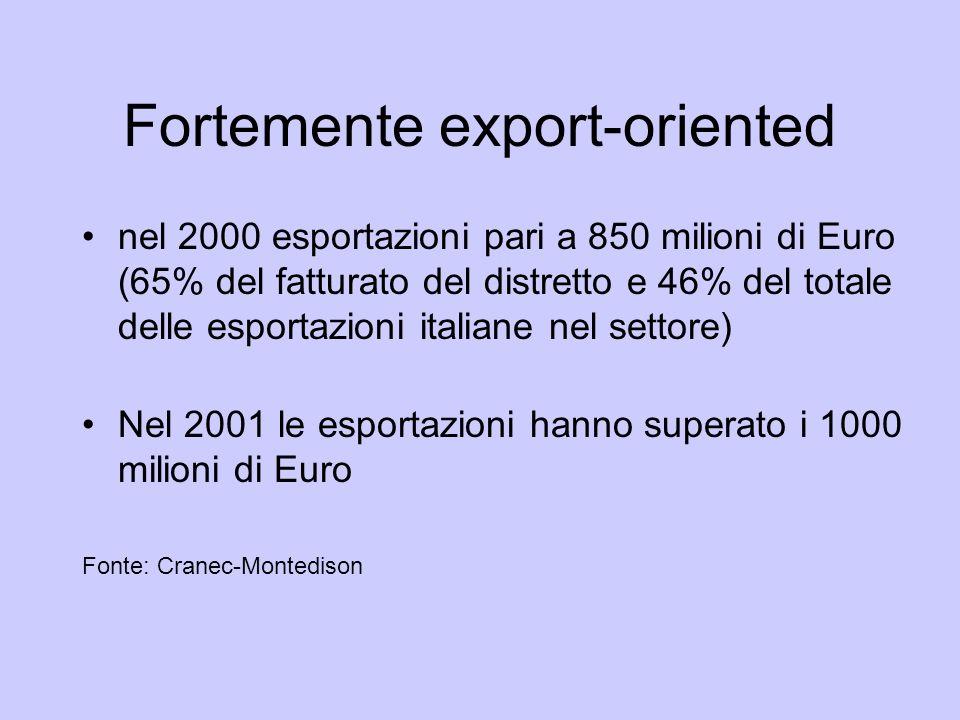 Fortemente export-oriented nel 2000 esportazioni pari a 850 milioni di Euro (65% del fatturato del distretto e 46% del totale delle esportazioni itali
