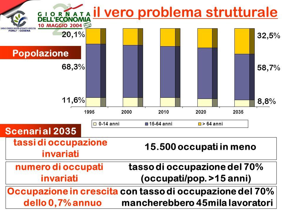il vero problema strutturale tassi di occupazione invariati numero di occupati invariati Occupazione in crescita dello 0,7% annuo 15.500 occupati in meno tasso di occupazione del 70% (occupati/pop.