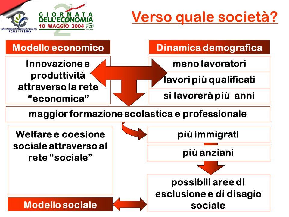 Verso quale società? meno lavoratori Modello economico lavori più qualificati si lavorerà più anni Dinamica demografica Innovazione e produttività att