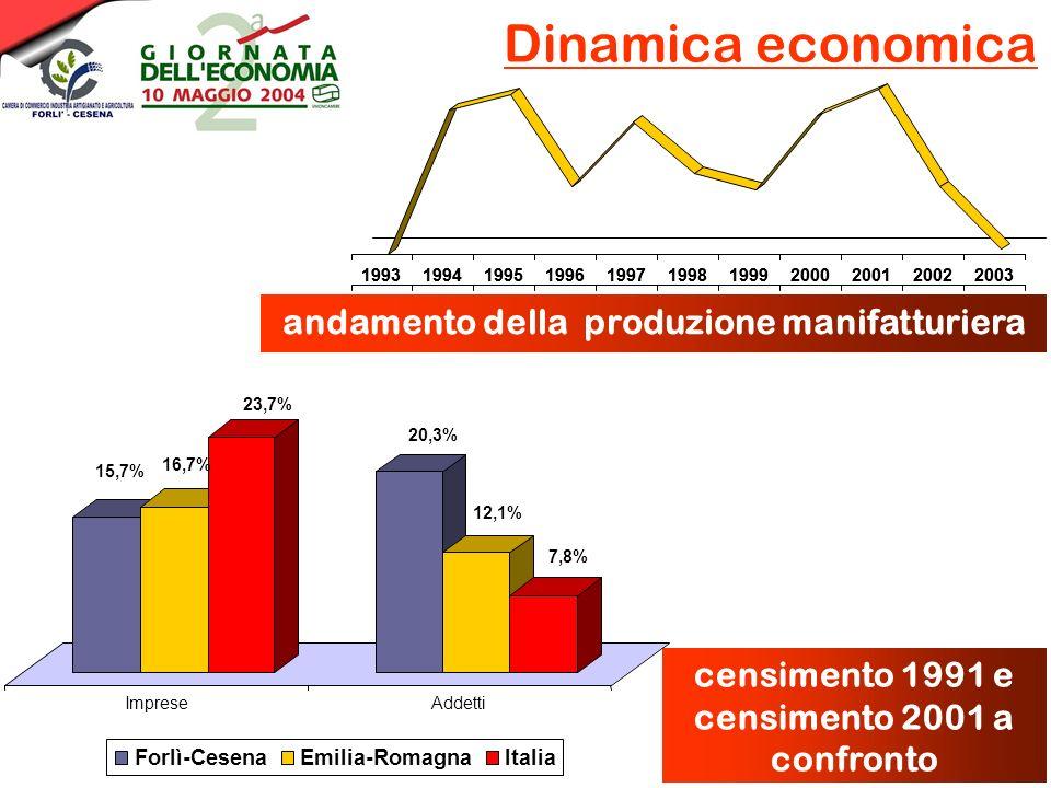Dinamica economica andamento della produzione manifatturiera censimento 1991 e censimento 2001 a confronto 15,7% 16,7% 23,7% 20,3% 12,1% 7,8% ImpreseA