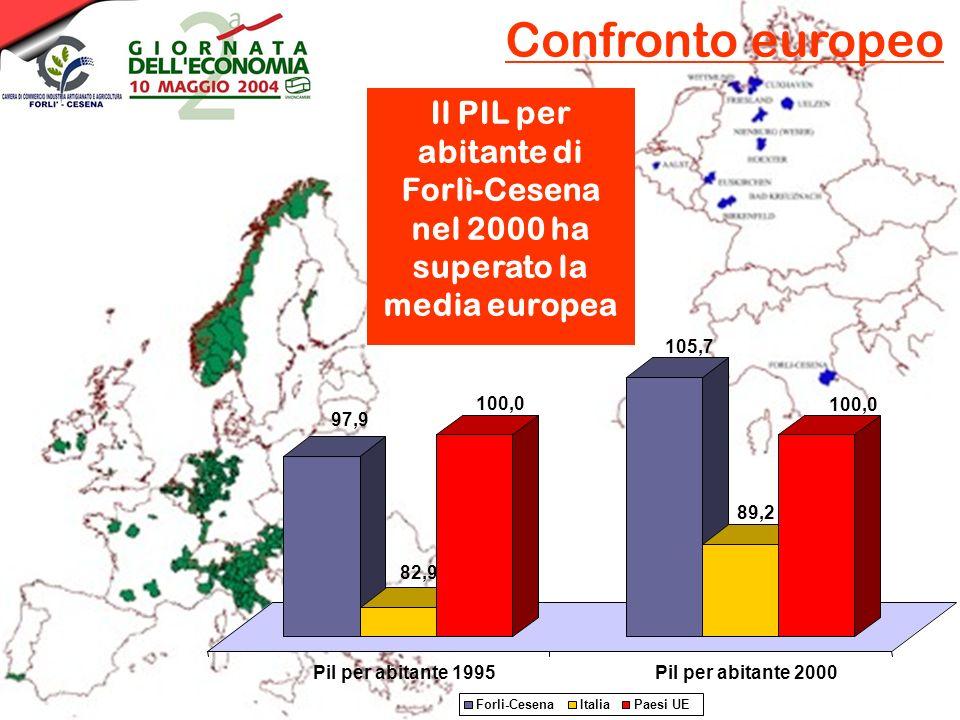 Confronto europeo Il PIL per abitante di Forlì-Cesena nel 2000 ha superato la media europea 97,9 82,9 100,0 105,7 89,2 100,0 Pil per abitante 1995Pil