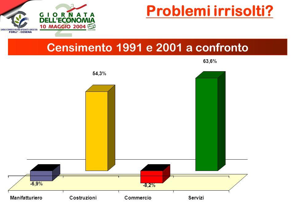 -6,9% 54,3% -8,2% 63,6% ManifatturieroCostruzioniCommercioServizi Problemi irrisolti.