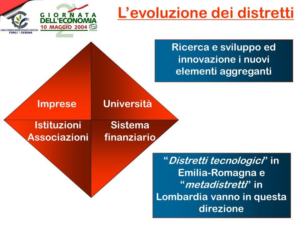 Levoluzione dei distretti ImpreseUniversità Sistema finanziario Istituzioni Associazioni Distretti tecnologici in Emilia-Romagna emetadistretti in Lombardia vanno in questa direzione Ricerca e sviluppo ed innovazione i nuovi elementi aggreganti