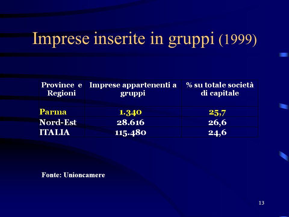 13 Imprese inserite in gruppi (1999) Fonte: Unioncamere