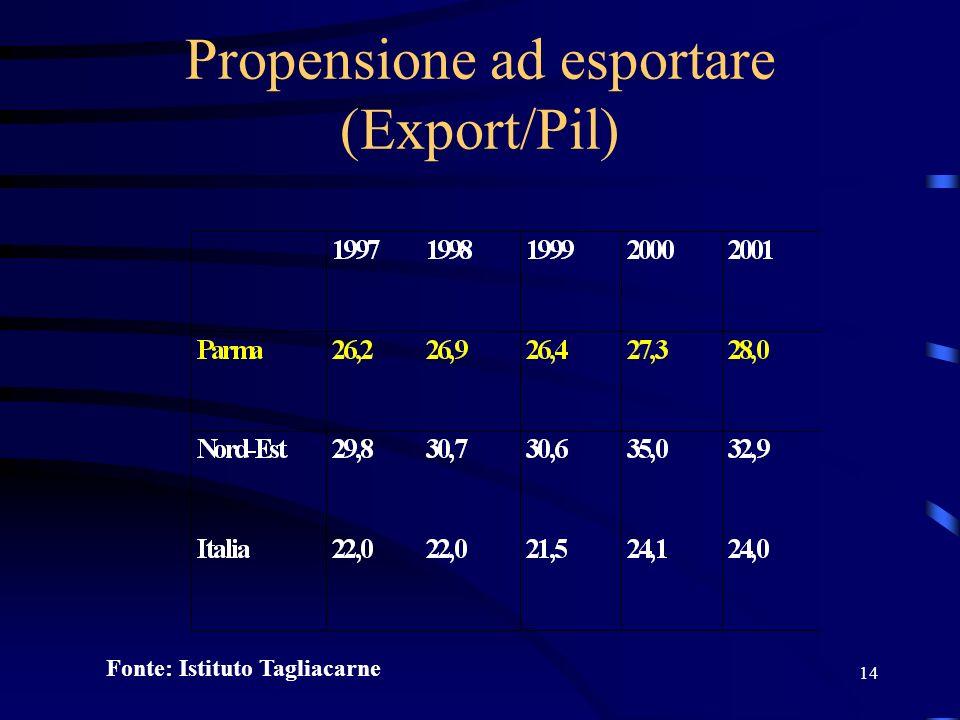 14 Propensione ad esportare (Export/Pil) Fonte: Istituto Tagliacarne