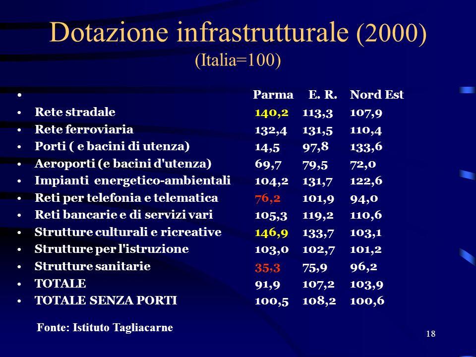 18 Dotazione infrastrutturale (2000) (Italia=100) Parma E.