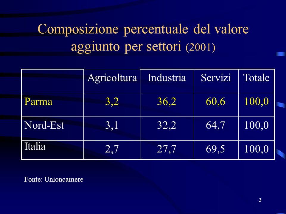3 Composizione percentuale del valore aggiunto per settori (2001) 69,5 64,7 60,6 Servizi 100,0 TotaleIndustriaAgricoltura 27,72,7 Italia 32,23,1Nord-Est 36,23,2Parma Fonte: Unioncamere