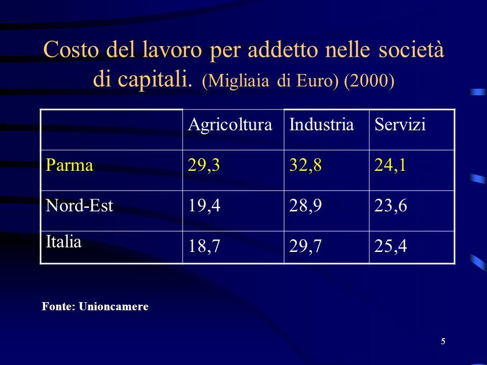 5 Costo del lavoro per addetto nelle società di capitali.