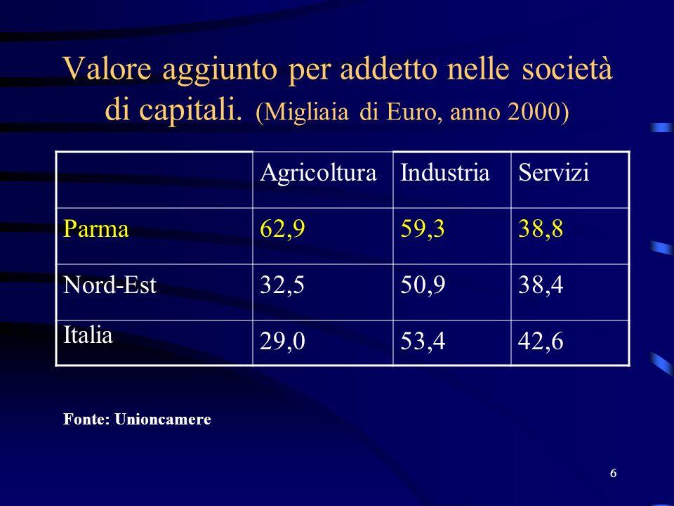 17 Nati-mortalità imprenditoriale in provincia di Parma (2002) Fonte: Unioncamere