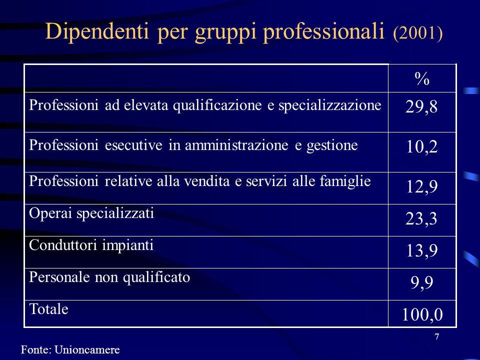 8 Percentuale delloccupazione dipendente che ha ricevuto formazione professionale (2001) % 13,8 Italia 14,9Nord-Est 16,8Parma Fonte: Unioncamere