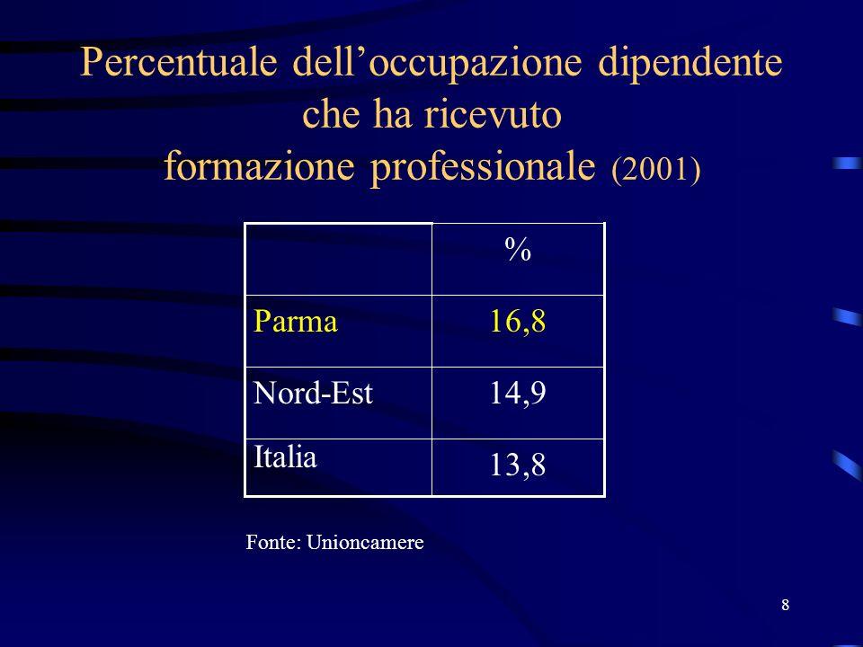9 Esportazioni per addetto per settore (in Euro) (2001) 53.705 58.572 54.558 ManifatturieroMeccanicaAlimentare 54.37331.027 Italia 63.28337.454Nord-Est 68.16442.295Parma Fonte: Unioncamere