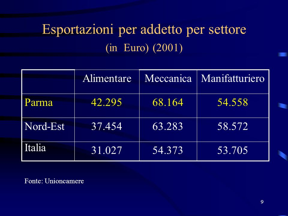 10 Controllo societario dallesterno e verso lesterno della provincia (dipendenti su dipendenti totali)(2000) Fonte: Istituto Tagliacarne