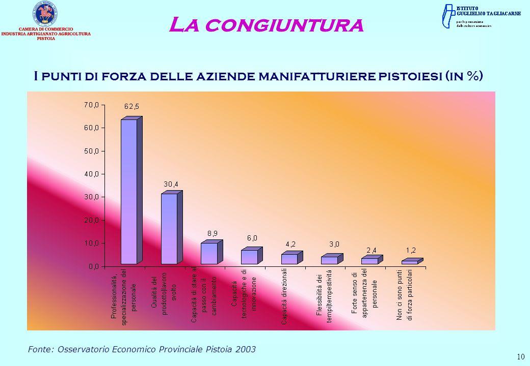 La congiuntura 10 I punti di forza delle aziende manifatturiere pistoiesi (in %) Fonte: Osservatorio Economico Provinciale Pistoia 2003