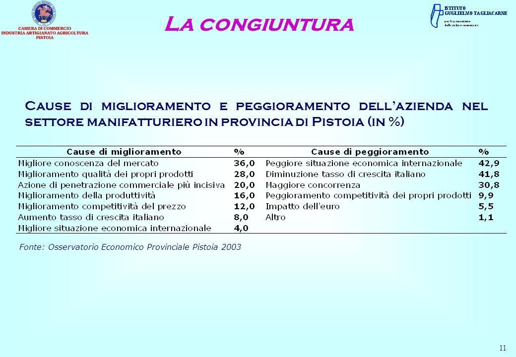 La congiuntura 11 Cause di miglioramento e peggioramento dellazienda nel settore manifatturiero in provincia di Pistoia (in %) Fonte: Osservatorio Economico Provinciale Pistoia 2003