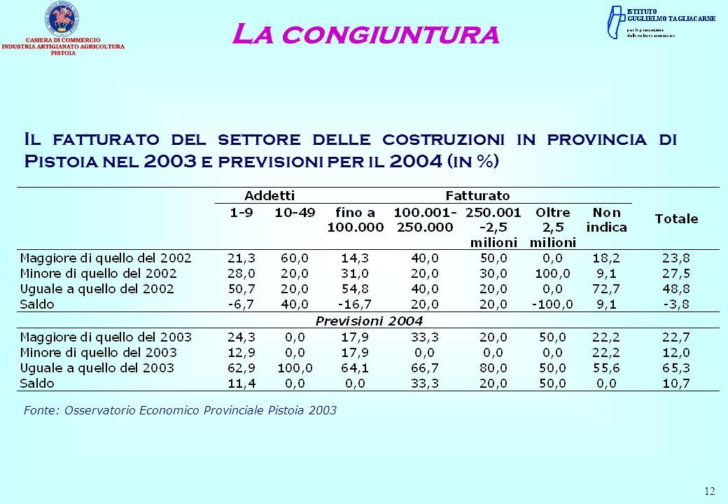 La congiuntura 12 Il fatturato del settore delle costruzioni in provincia di Pistoia nel 2003 e previsioni per il 2004 (in %) Fonte: Osservatorio Economico Provinciale Pistoia 2003