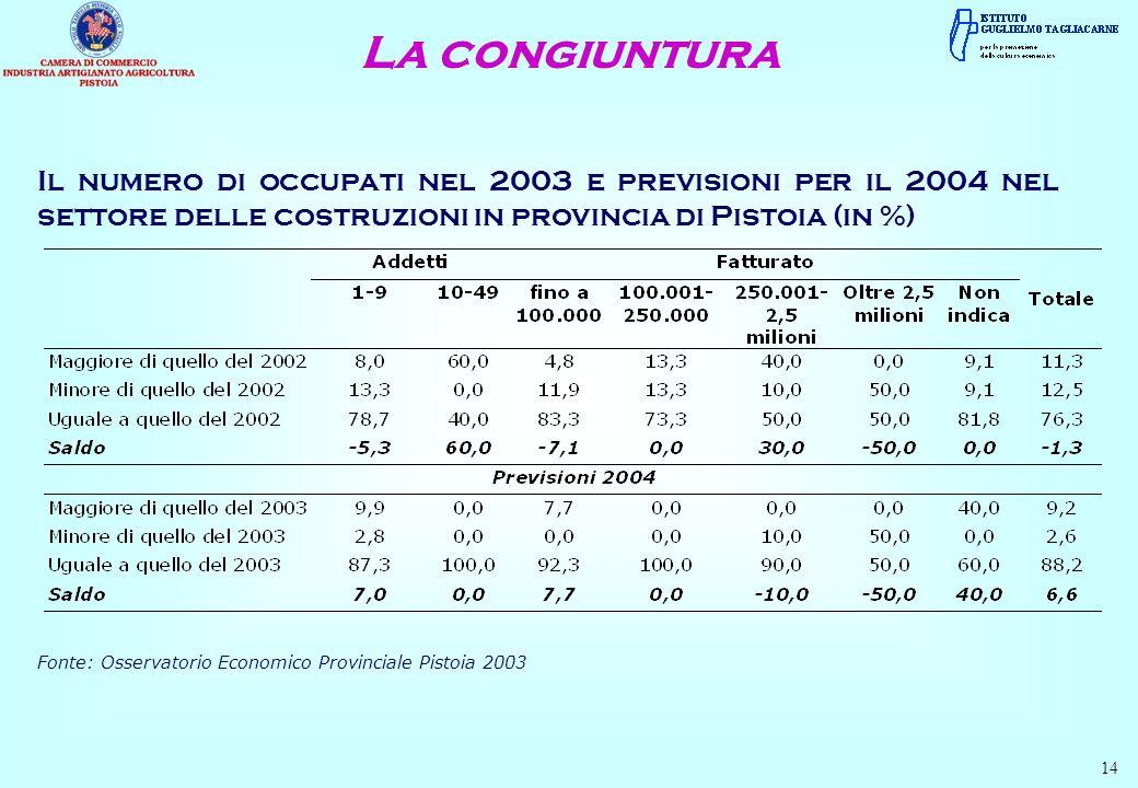 La congiuntura 14 Il numero di occupati nel 2003 e previsioni per il 2004 nel settore delle costruzioni in provincia di Pistoia (in %) Fonte: Osservatorio Economico Provinciale Pistoia 2003