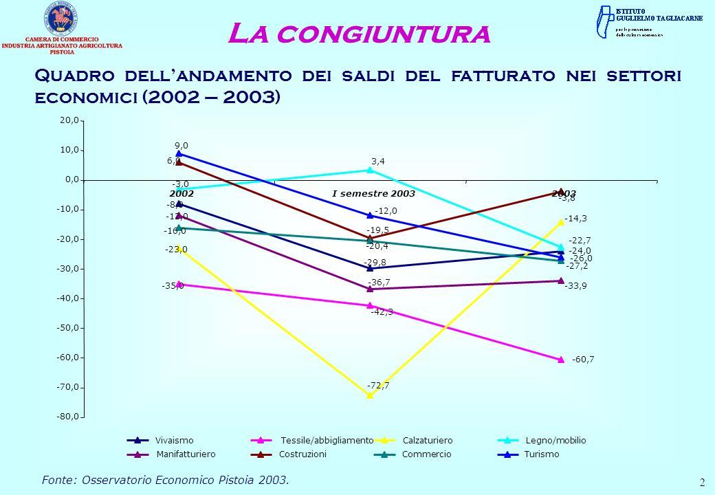 Quadro dellandamento dei saldi del fatturato nei settori economici (2002 – 2003) Fonte: Osservatorio Economico Pistoia 2003.