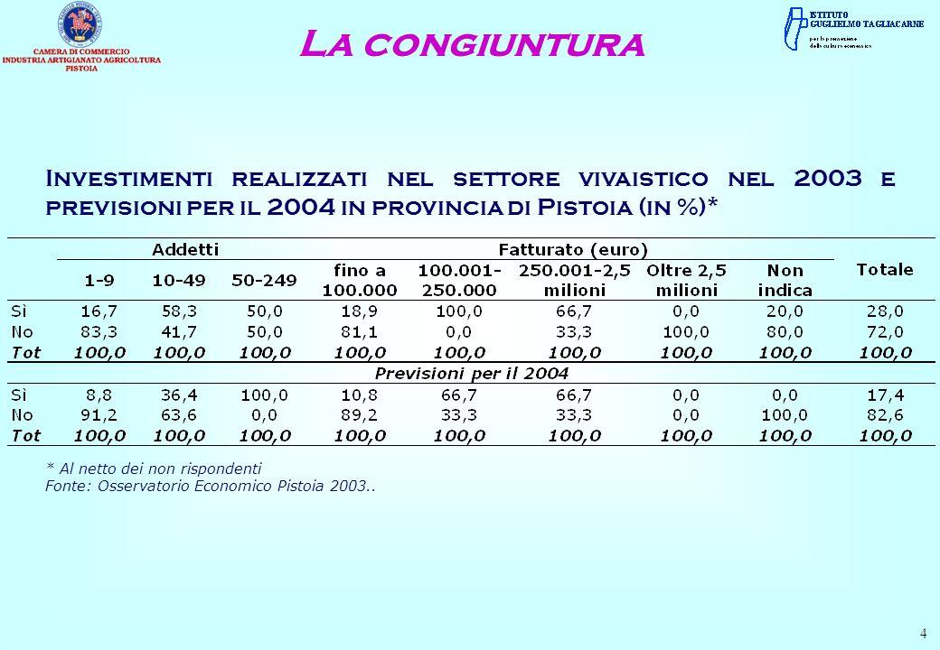 Investimenti realizzati nel settore vivaistico nel 2003 e previsioni per il 2004 in provincia di Pistoia (in %)* * Al netto dei non rispondenti Fonte: Osservatorio Economico Pistoia 2003..