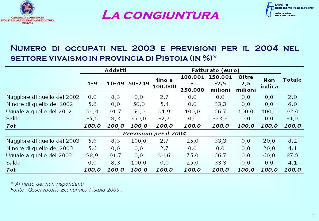 La congiuntura 16 Numero di occupati nel 2003 e previsioni per il 2004 nel settore dei servizi in provincia di Pistoia (in %) Fonte: Osservatorio Economico Provinciale Pistoia 2003