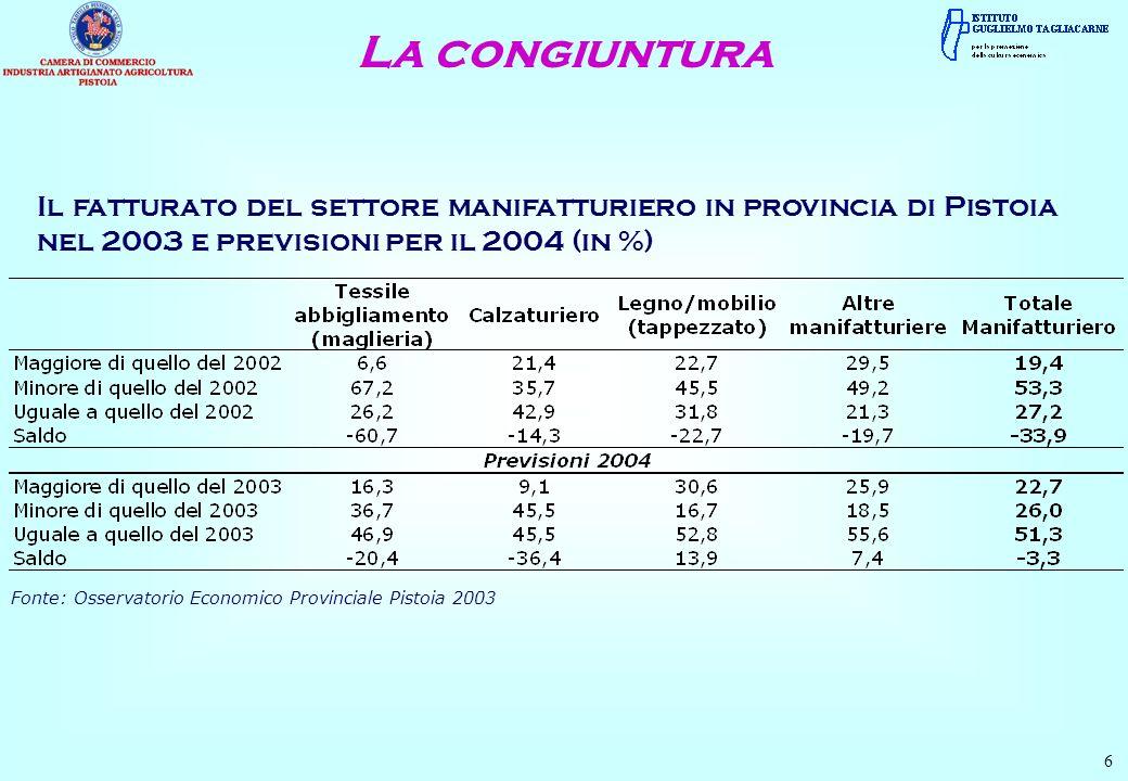 La congiuntura 6 Il fatturato del settore manifatturiero in provincia di Pistoia nel 2003 e previsioni per il 2004 (in %) Fonte: Osservatorio Economico Provinciale Pistoia 2003
