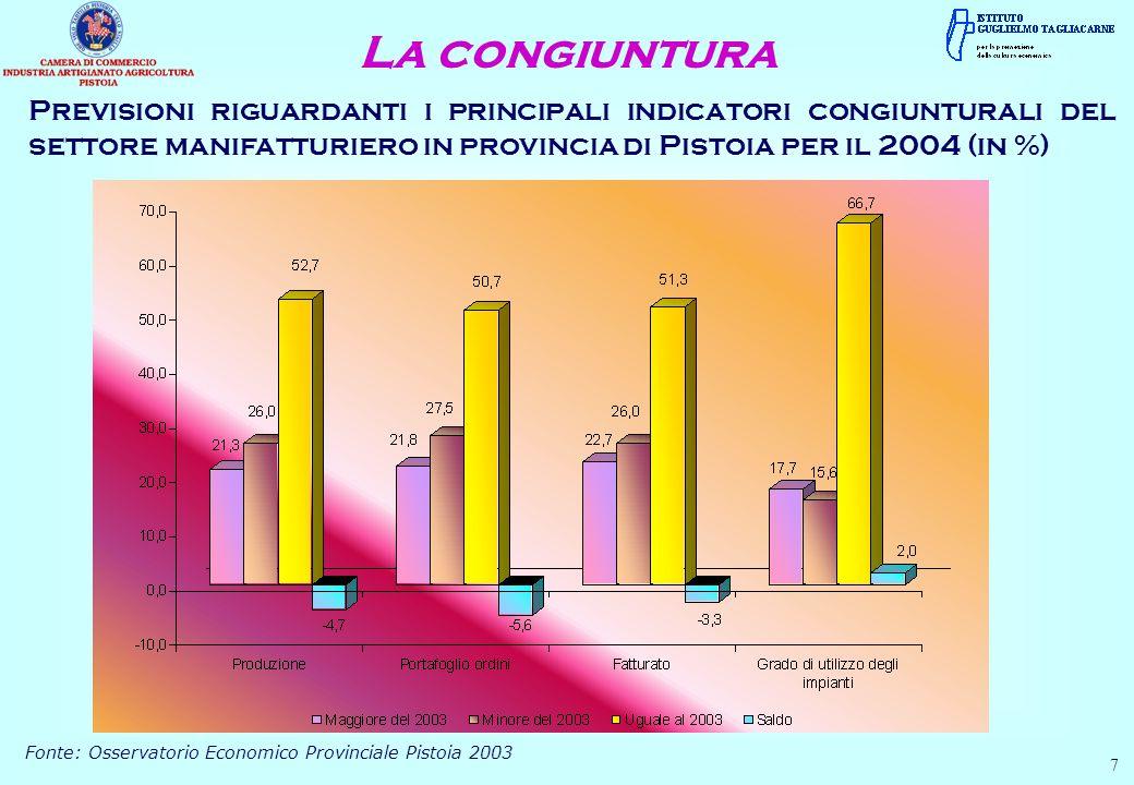 La congiuntura 8 Investimenti produttivi realizzati nel settore manifatturiero nel 2003 e previsioni per il 2004 in provincia di Pistoia (in %) Fonte: Osservatorio Economico Provinciale Pistoia 2003 Il numero di occupati nel 2003 e previsioni per il 2004 nel settore manifatturiero in provincia di Pistoia (in %) Fonte: Osservatorio Economico Provinciale Pistoia 2003