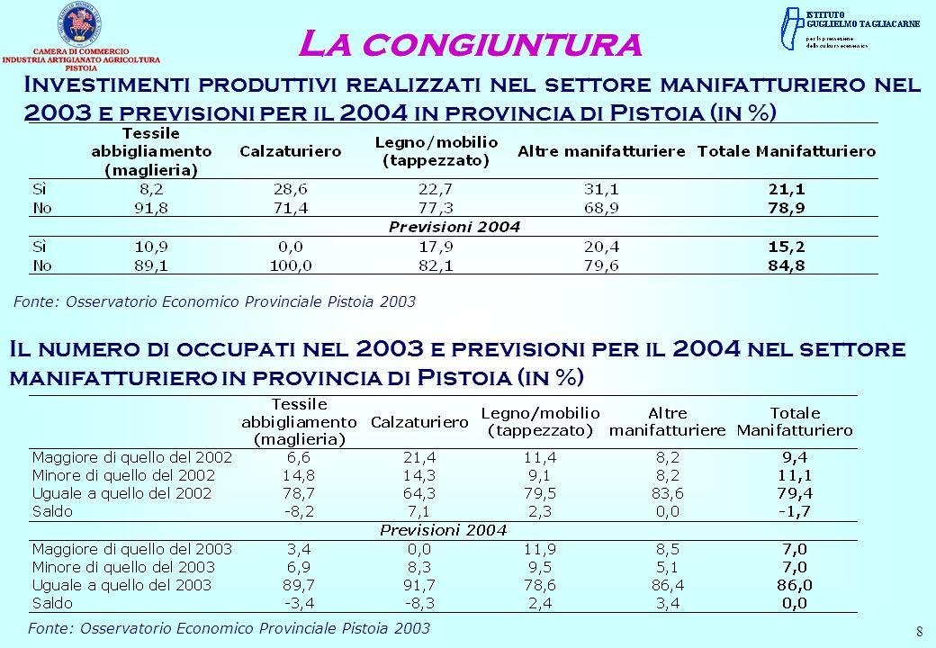 La congiuntura 9 Situazione economica dellazienda nel settore manifatturiero nel 2003 e previsioni per il 2004 in provincia di Pistoia (in %) Fonte: Osservatorio Economico Provinciale Pistoia 2003