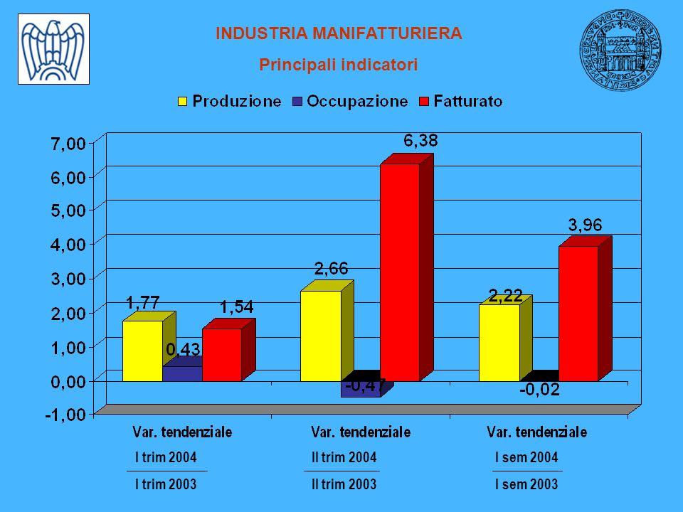 INDUSTRIA MANIFATTURIERA Principali indicatori I sem 2004 I sem 2003 II trim 2004 II trim 2003 I trim 2004 I trim 2003