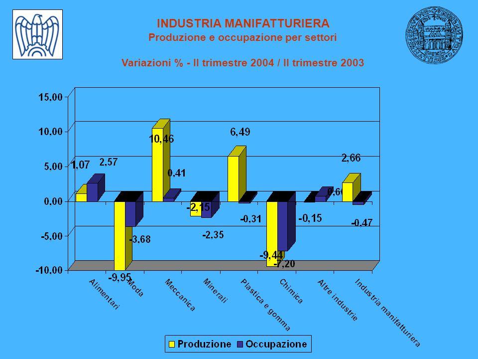 PRODUZIONE INDUSTRIALE Variazioni % SETTORE I trimestre 2004/ 2003 II trimestre 2004/2003 I semestre 2004/ 2003 ALIMENTARE 2,321,071,70 TESSILE ABBIGLIAM.
