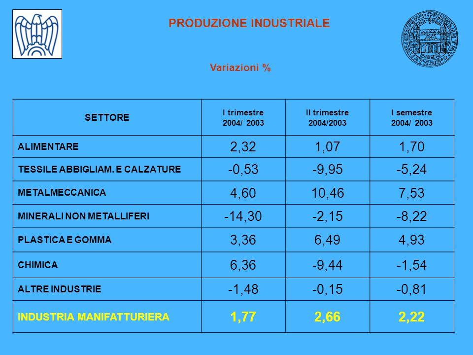 PRODUZIONE INDUSTRIALE Variazioni % SETTORE I trimestre 2004/ 2003 II trimestre 2004/2003 I semestre 2004/ 2003 ALIMENTARE 2,321,071,70 TESSILE ABBIGL