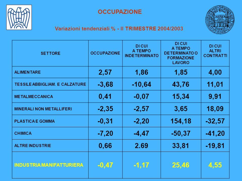 OCCUPAZIONE Variazioni tendenziali % - II TRIMESTRE 2004/2003 SETTOREOCCUPAZIONE DI CUI A TEMPO INDETERMINATO DI CUI A TEMPO DETERMINATO O FORMAZIONE LAVORO DI CUI ALTRI CONTRATTI ALIMENTARE 2,571,861,854,00 TESSILE ABBIGLIAM.