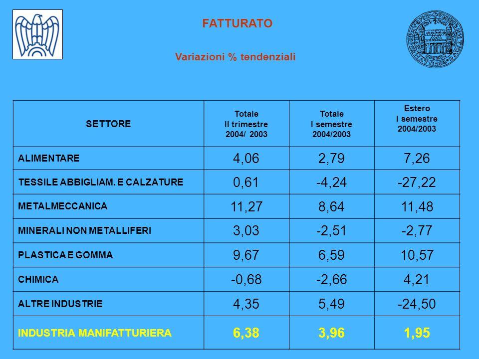 FATTURATO Variazioni % tendenziali SETTORE Totale II trimestre 2004/ 2003 Totale I semestre 2004/2003 Estero I semestre 2004/2003 ALIMENTARE 4,062,797