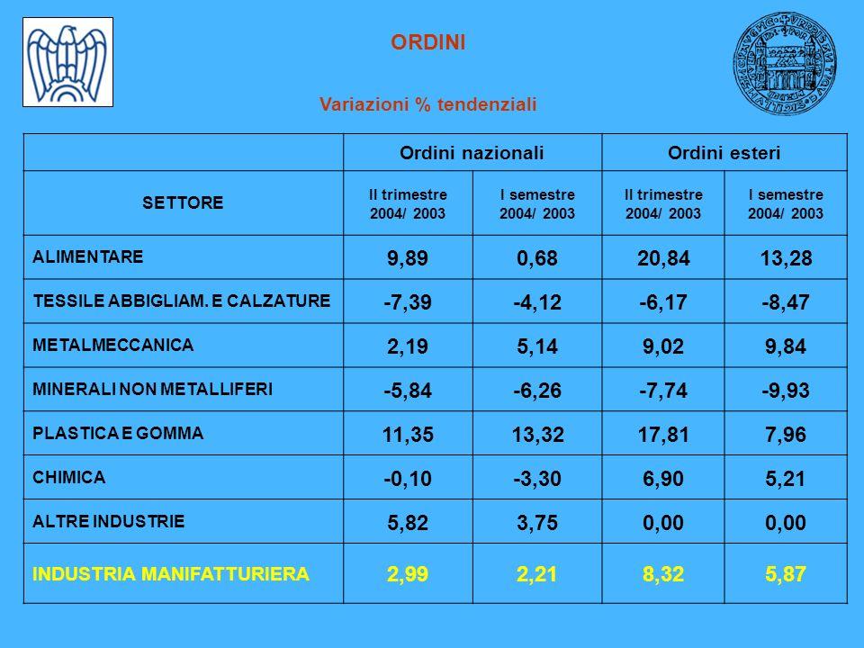 ORDINI Variazioni % tendenziali Ordini nazionaliOrdini esteri SETTORE II trimestre 2004/ 2003 I semestre 2004/ 2003 II trimestre 2004/ 2003 I semestre