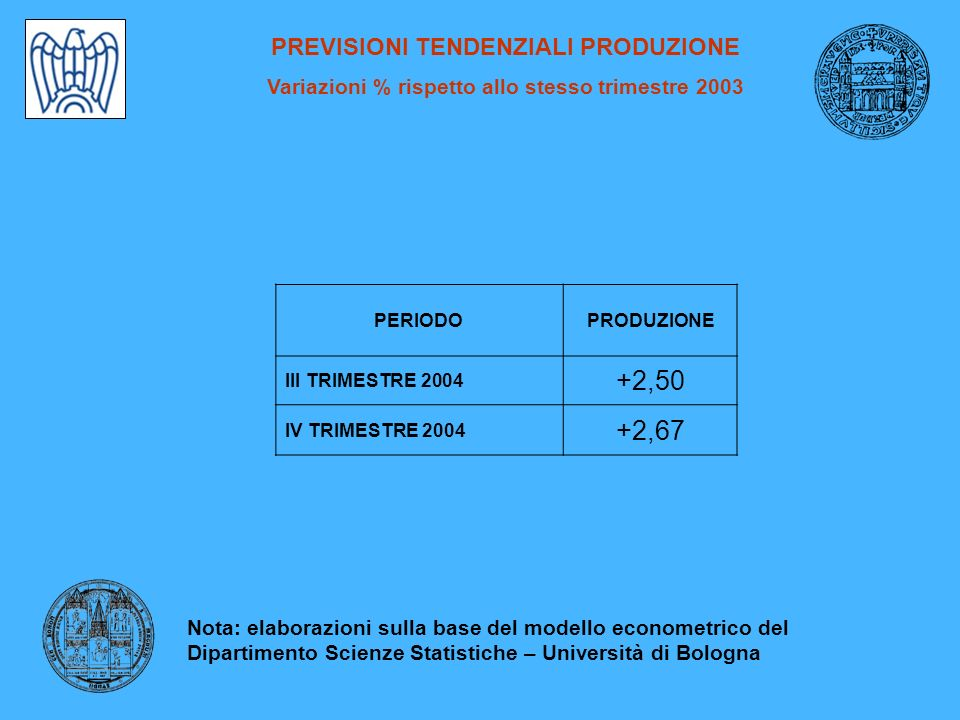 PREVISIONI TENDENZIALI PRODUZIONE Variazioni % rispetto allo stesso trimestre 2003 PERIODOPRODUZIONE III TRIMESTRE 2004 +2,50 IV TRIMESTRE 2004 +2,67