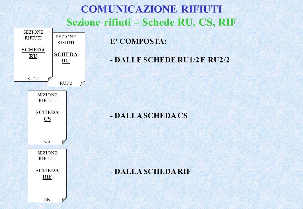 COMUNICAZIONE RIFIUTI Sezione rifiuti – Schede RU, CS, RIF E COMPOSTA: - DALLE SCHEDE RU1/2 E RU2/2 - DALLA SCHEDA CS - DALLA SCHEDA RIF SEZIONE RIFIUTI SCHEDA RIF SR SEZIONE RIFIUTI SCHEDA CS SEZIONE RIFIUTI SCHEDA RU RU2/2 SEZIONE RIFIUTI SCHEDA RU RU1/2