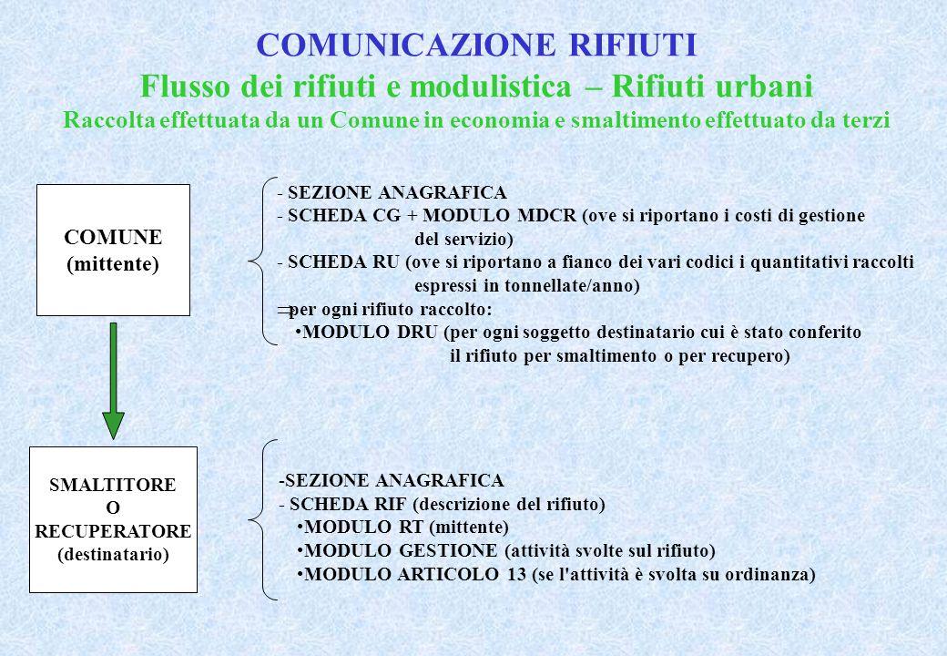 COMUNICAZIONE RIFIUTI Flusso dei rifiuti e modulistica – Rifiuti urbani Raccolta effettuata da un Comune in economia e smaltimento effettuato da terzi COMUNE (mittente) - SEZIONE ANAGRAFICA - SCHEDA CG + MODULO MDCR (ove si riportano i costi di gestione del servizio) - SCHEDA RU (ove si riportano a fianco dei vari codici i quantitativi raccolti espressi in tonnellate/anno) per ogni rifiuto raccolto: MODULO DRU (per ogni soggetto destinatario cui è stato conferito il rifiuto per smaltimento o per recupero) SMALTITORE O RECUPERATORE (destinatario) -SEZIONE ANAGRAFICA - SCHEDA RIF (descrizione del rifiuto) MODULO RT (mittente) MODULO GESTIONE (attività svolte sul rifiuto) MODULO ARTICOLO 13 (se l attività è svolta su ordinanza)