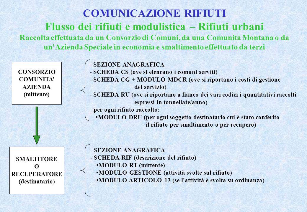 COMUNICAZIONE RIFIUTI Flusso dei rifiuti e modulistica – Rifiuti urbani Raccolta effettuata da un Consorzio di Comuni, da una Comunità Montana o da un Azienda Speciale in economia e smaltimento effettuato da terzi CONSORZIO COMUNITA AZIENDA (mittente) - SEZIONE ANAGRAFICA - SCHEDA CS (ove si elencano i comuni serviti) - SCHEDA CG + MODULO MDCR (ove si riportano i costi di gestione del servizio) - SCHEDA RU (ove si riportano a fianco dei vari codici i quantitativi raccolti espressi in tonnellate/anno) per ogni rifiuto raccolto: MODULO DRU (per ogni soggetto destinatario cui è stato conferito il rifiuto per smaltimento o per recupero) SMALTITORE O RECUPERATORE (destinatario) - SEZIONE ANAGRAFICA - SCHEDA RIF (descrizione del rifiuto) MODULO RT (mittente) MODULO GESTIONE (attività svolte sul rifiuto) MODULO ARTICOLO 13 (se l attività è svolta su ordinanza)