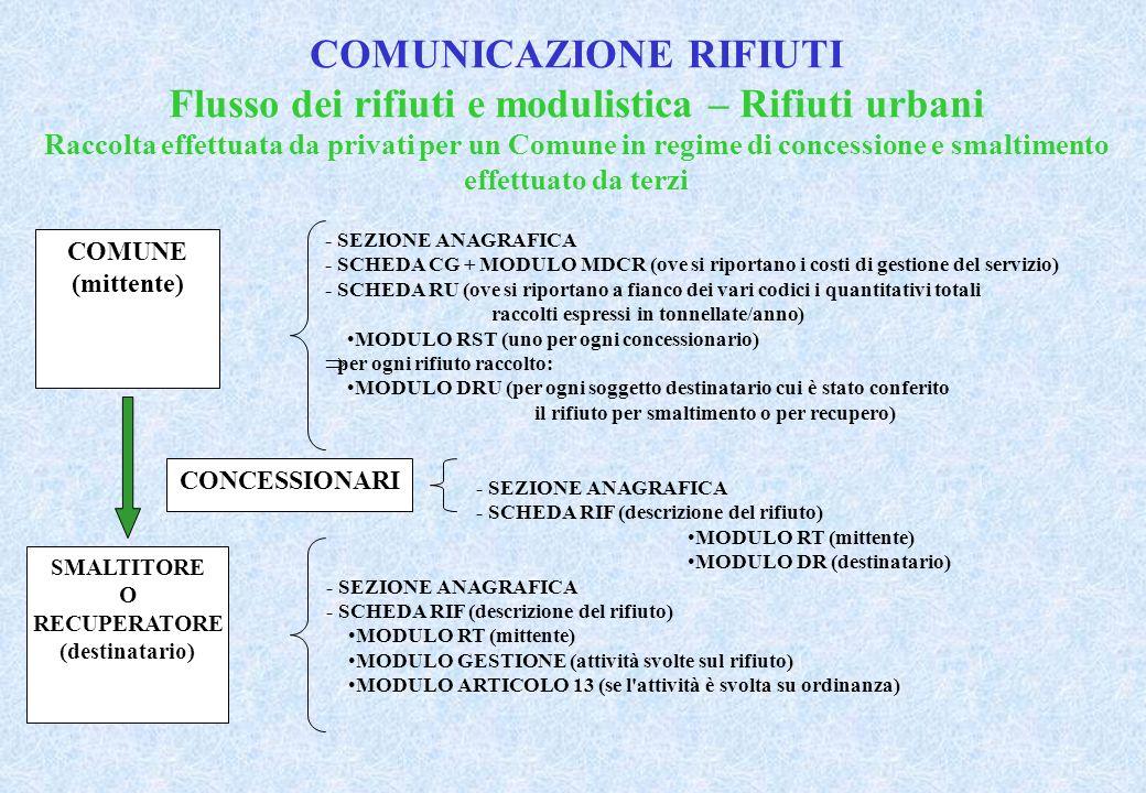 COMUNICAZIONE RIFIUTI Flusso dei rifiuti e modulistica – Rifiuti urbani Raccolta effettuata da privati per un Comune in regime di concessione e smaltimento effettuato da terzi COMUNE (mittente) - SEZIONE ANAGRAFICA - SCHEDA CG + MODULO MDCR (ove si riportano i costi di gestione del servizio) - SCHEDA RU (ove si riportano a fianco dei vari codici i quantitativi totali raccolti espressi in tonnellate/anno) MODULO RST (uno per ogni concessionario) per ogni rifiuto raccolto: MODULO DRU (per ogni soggetto destinatario cui è stato conferito il rifiuto per smaltimento o per recupero) SMALTITORE O RECUPERATORE (destinatario) - SEZIONE ANAGRAFICA - SCHEDA RIF (descrizione del rifiuto) MODULO RT (mittente) MODULO GESTIONE (attività svolte sul rifiuto) MODULO ARTICOLO 13 (se l attività è svolta su ordinanza) CONCESSIONARI - SEZIONE ANAGRAFICA - SCHEDA RIF (descrizione del rifiuto) MODULO RT (mittente) MODULO DR (destinatario)