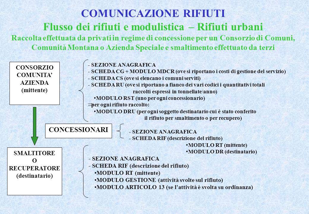 COMUNICAZIONE RIFIUTI Flusso dei rifiuti e modulistica – Rifiuti urbani Raccolta effettuata da privati in regime di concessione per un Consorzio di Comuni, Comunità Montana o Azienda Speciale e smaltimento effettuato da terzi CONSORZIO COMUNITA AZIENDA (mittente) - SEZIONE ANAGRAFICA - SCHEDA CG + MODULO MDCR (ove si riportano i costi di gestione del servizio) - SCHEDA CS (ove si elencano i comuni serviti) - SCHEDA RU (ove si riportano a fianco dei vari codici i quantitativi totali raccolti espressi in tonnellate/anno) MODULO RST (uno per ogni concessionario) per ogni rifiuto raccolto: MODULO DRU (per ogni soggetto destinatario cui è stato conferito il rifiuto per smaltimento o per recupero) SMALTITORE O RECUPERATORE (destinatario) - SEZIONE ANAGRAFICA - SCHEDA RIF (descrizione del rifiuto) MODULO RT (mittente) MODULO GESTIONE (attività svolte sul rifiuto) MODULO ARTICOLO 13 (se l attività è svolta su ordinanza) CONCESSIONARI - SEZIONE ANAGRAFICA - SCHEDA RIF (descrizione del rifiuto) MODULO RT (mittente) MODULO DR (destinatario)