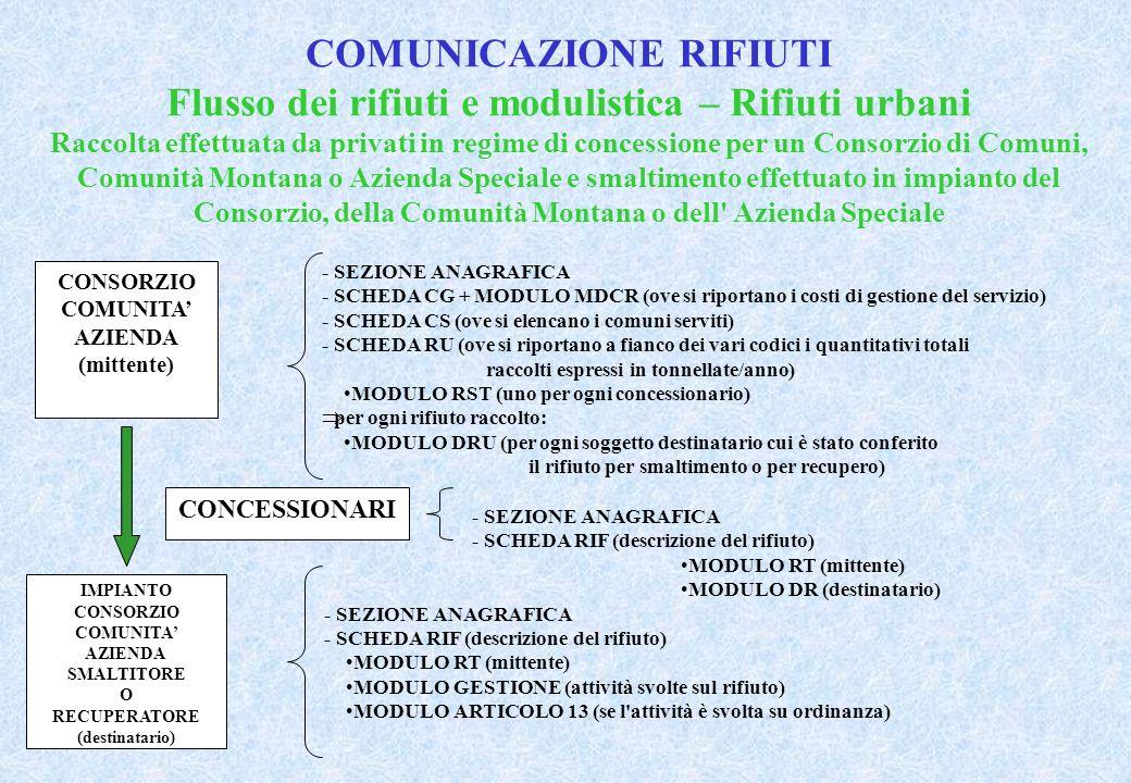 COMUNICAZIONE RIFIUTI Flusso dei rifiuti e modulistica – Rifiuti urbani Raccolta effettuata da privati in regime di concessione per un Consorzio di Comuni, Comunità Montana o Azienda Speciale e smaltimento effettuato in impianto del Consorzio, della Comunità Montana o dell Azienda Speciale CONSORZIO COMUNITA AZIENDA (mittente) - SEZIONE ANAGRAFICA - SCHEDA CG + MODULO MDCR (ove si riportano i costi di gestione del servizio) - SCHEDA CS (ove si elencano i comuni serviti) - SCHEDA RU (ove si riportano a fianco dei vari codici i quantitativi totali raccolti espressi in tonnellate/anno) MODULO RST (uno per ogni concessionario) per ogni rifiuto raccolto: MODULO DRU (per ogni soggetto destinatario cui è stato conferito il rifiuto per smaltimento o per recupero) IMPIANTO CONSORZIO COMUNITA AZIENDA SMALTITORE O RECUPERATORE (destinatario) - SEZIONE ANAGRAFICA - SCHEDA RIF (descrizione del rifiuto) MODULO RT (mittente) MODULO GESTIONE (attività svolte sul rifiuto) MODULO ARTICOLO 13 (se l attività è svolta su ordinanza) CONCESSIONARI - SEZIONE ANAGRAFICA - SCHEDA RIF (descrizione del rifiuto) MODULO RT (mittente) MODULO DR (destinatario)