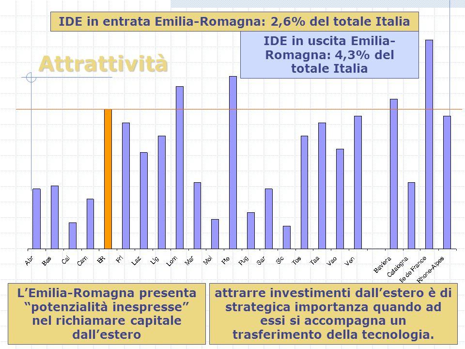 Attrattività LEmilia-Romagna presenta potenzialità inespresse nel richiamare capitale dallestero attrarre investimenti dallestero è di strategica importanza quando ad essi si accompagna un trasferimento della tecnologia.