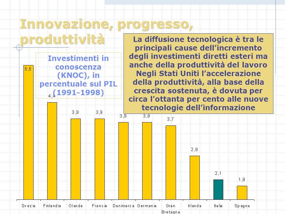 Innovazione, progresso, produttività La diffusione tecnologica è tra le principali cause dellincremento degli investimenti diretti esteri ma anche della produttività del lavoro Negli Stati Uniti laccelerazione della produttività, alla base della crescita sostenuta, è dovuta per circa lottanta per cento alle nuove tecnologie dellinformazione Investimenti in conoscenza (KNOC), in percentuale sul PIL (1991-1998)