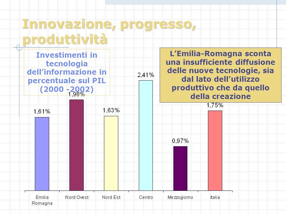 Innovazione, progresso, produttività LEmilia-Romagna sconta una insufficiente diffusione delle nuove tecnologie, sia dal lato dellutilizzo produttivo che da quello della creazione Investimenti in tecnologia dellinformazione in percentuale sul PIL (2000 -2002)