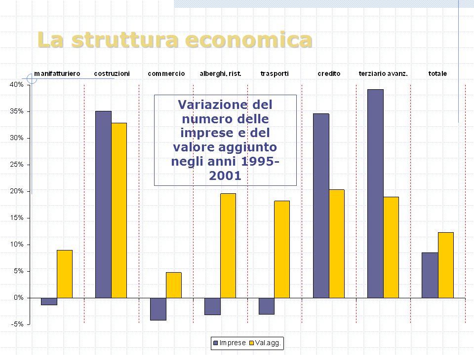 La struttura economica Variazione del numero delle imprese e del valore aggiunto negli anni 1995- 2001