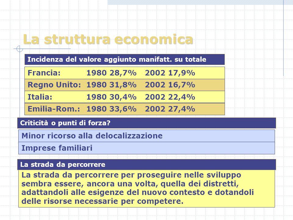 La struttura economica Francia: 1980 28,7%2002 17,9% Minor ricorso alla delocalizzazione Regno Unito: 1980 31,8%2002 16,7% Italia: 1980 30,4%2002 22,4% Emilia-Rom.: 1980 33,6%2002 27,4% Imprese familiari Incidenza del valore aggiunto manifatt.