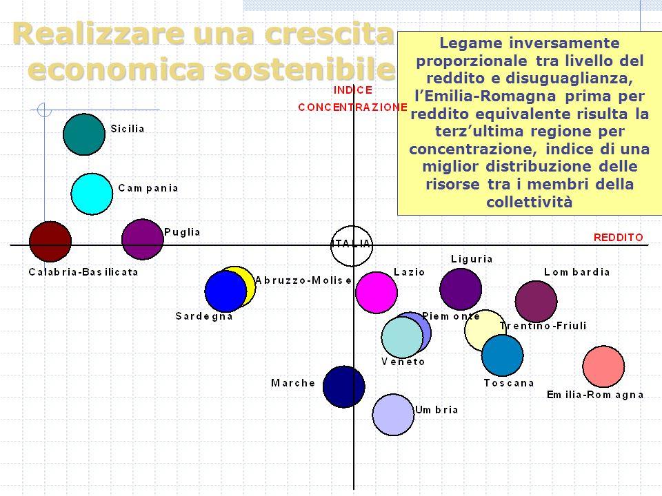 Realizzare una crescita economica sostenibile Legame inversamente proporzionale tra livello del reddito e disuguaglianza, lEmilia-Romagna prima per reddito equivalente risulta la terzultima regione per concentrazione, indice di una miglior distribuzione delle risorse tra i membri della collettività