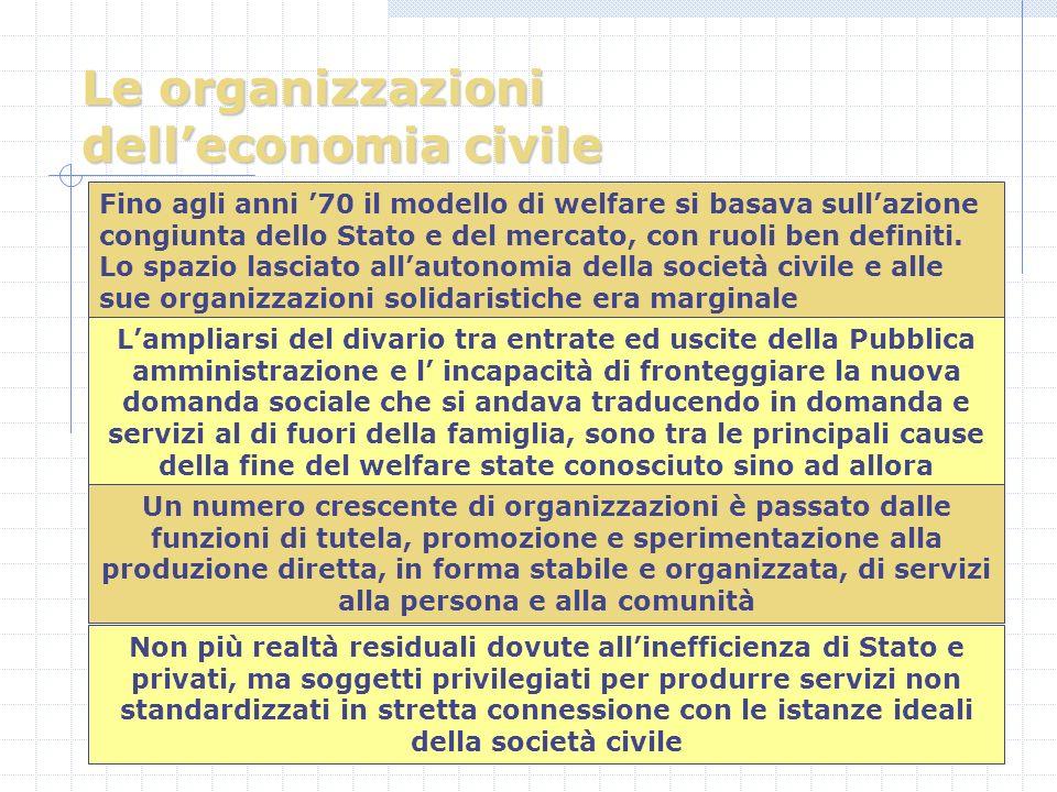 Le organizzazioni delleconomia civile Fino agli anni 70 il modello di welfare si basava sullazione congiunta dello Stato e del mercato, con ruoli ben definiti.
